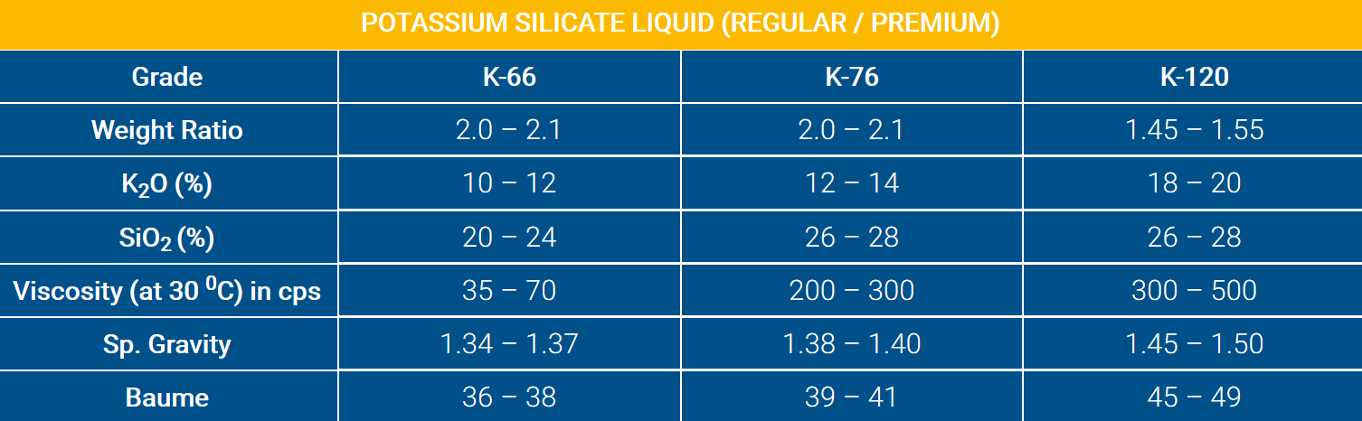 Potassium Silicate Liquid for Welding Electrode